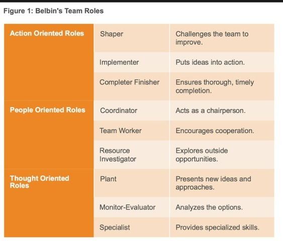 belbin and tuckman Belbin's team role theory belbin, can lead to conflict if an organization develops a team with a view of tuckman's theory of team development and belbin's.